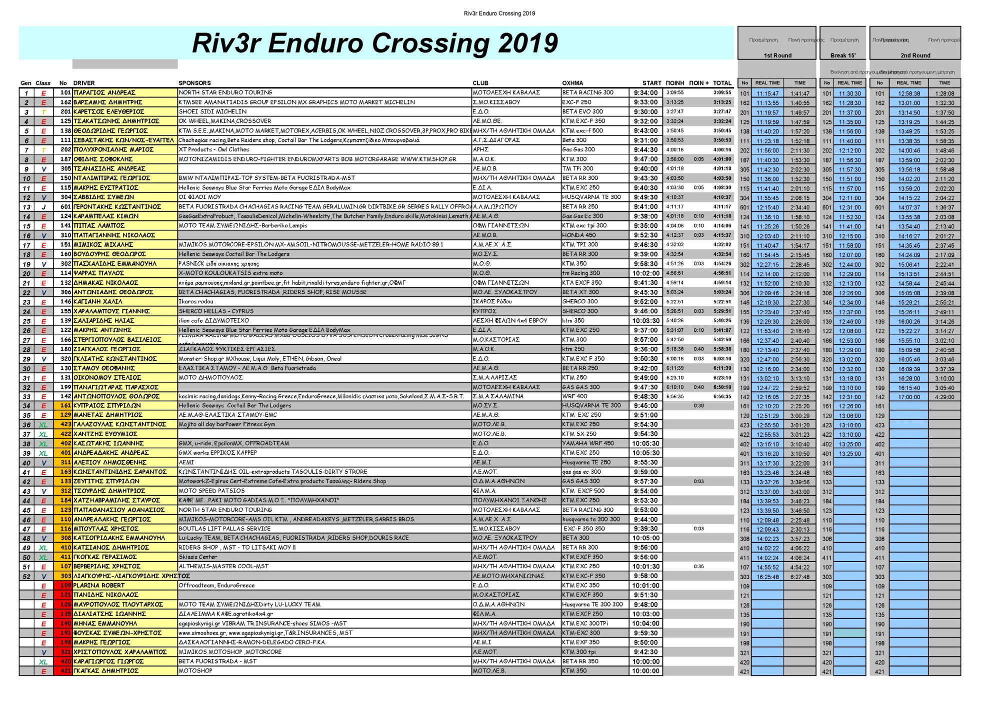 Results Riv3r 2019 final Page 1