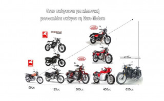2021: Euro Motors και Factory customised motorcycles